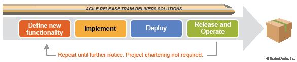 Agile-Release-Train-ART-SAFe-1