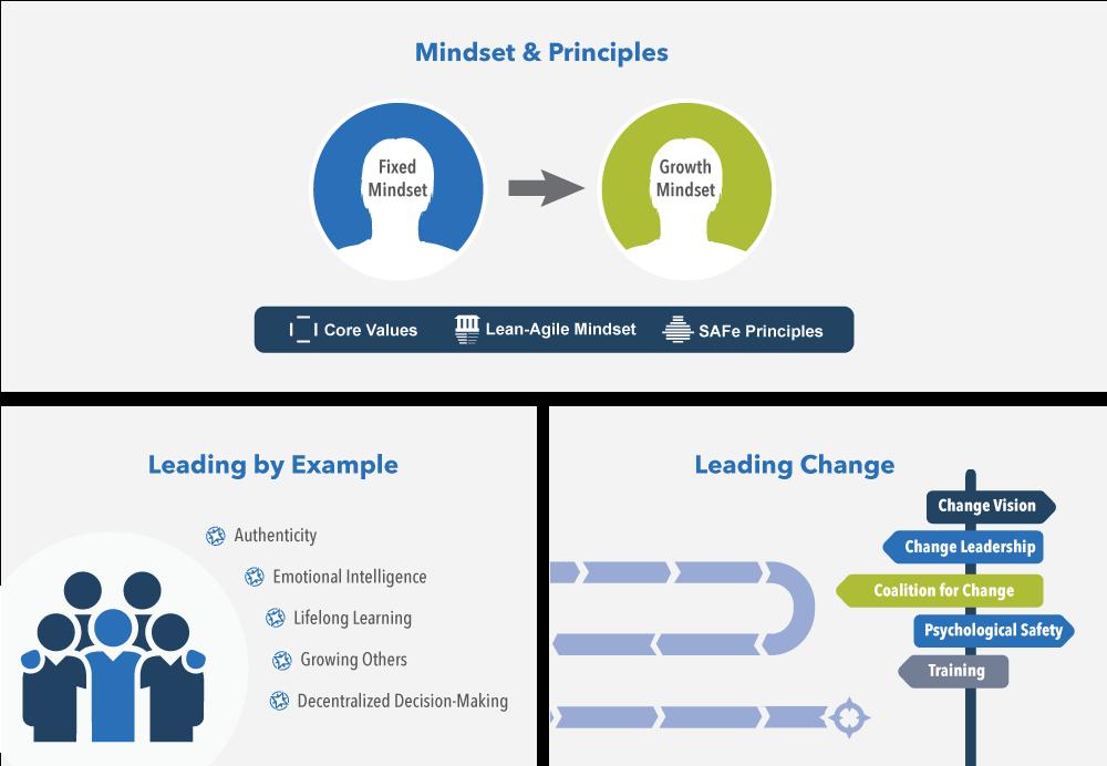 Lean-Agile-przywodztwo-siedem-kompetencji-sprawnosci-biznesowej-SAFe-mindset-sprawnosc-biznesowa