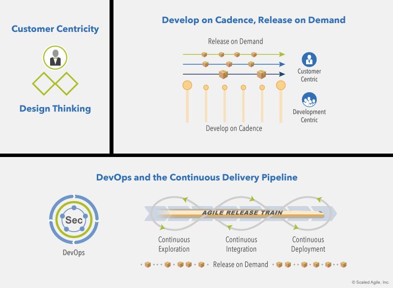 Siedem-kompetencji-sprawnosci-biznesowej-SAFe-business-agility-Lean-Agile-DevOps