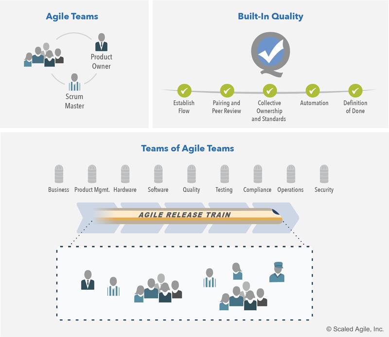Siedem-kompetencji-sprawnosci-biznesowej-SAFe-business-agility-Lean-Agile-Release-Train-ART
