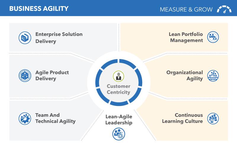 Siedem-kompetencji-sprawnosci-biznesowej-SAFe-business-agility-Lean-Agile