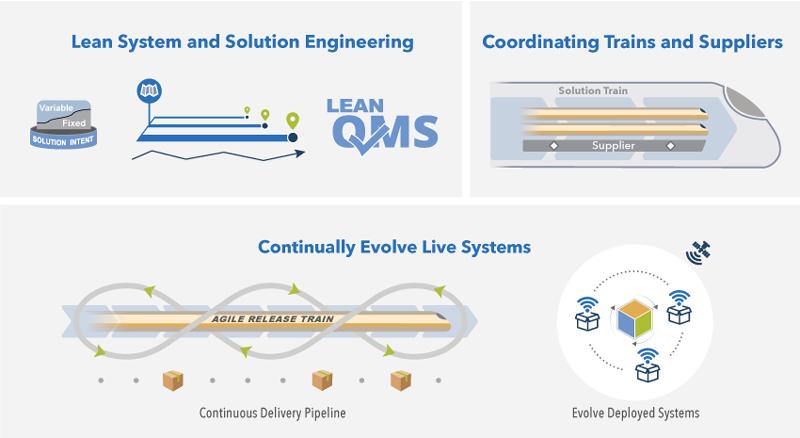 Siedem-kompetencji-sprawnosci-biznesowej-SAFe-business-agility-Lean-Systems