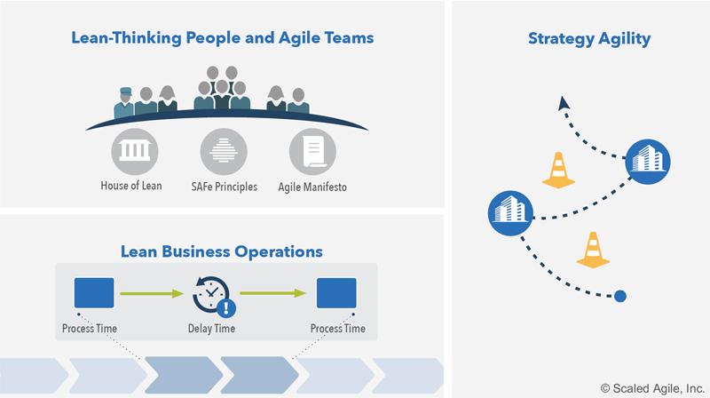 Siedem-kompetencji-sprawnosci-biznesowej-SAFe-business-agility-Lean-Thinking-zwinnosc