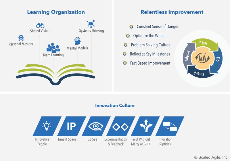 Siedem-kompetencji-sprawnosci-biznesowej-SAFe-zwinnosc-kultura-innowacje-organizacja-uczenie