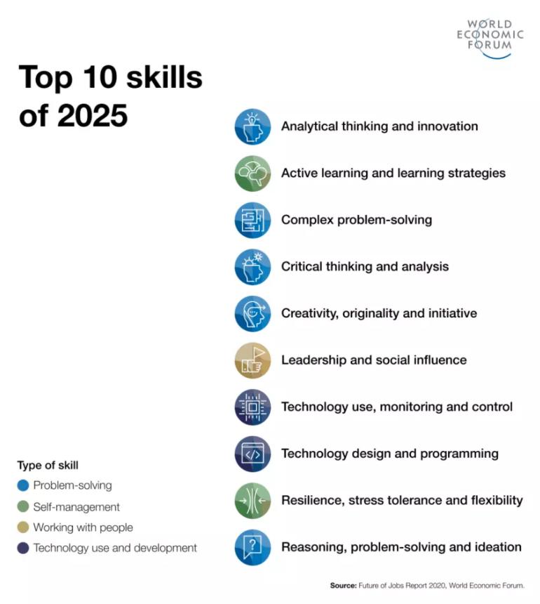 kompetencje-przyszlosci-10-kompetencji-TOP-10-skills-krytyczne-analityczne-myslenie-rozwiazywanie-problemow