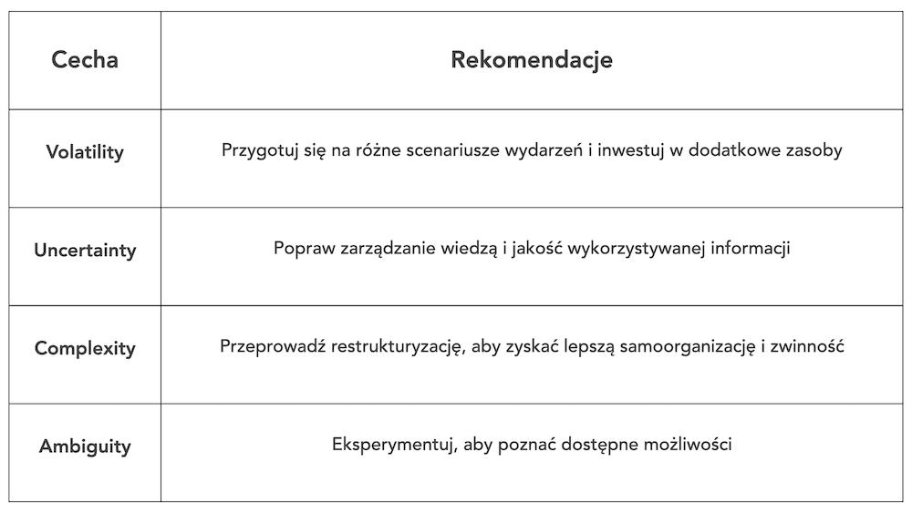 ITIL-ITIL4-VUCA-cyfrowa-transformacja-COVID-19-ekonomia