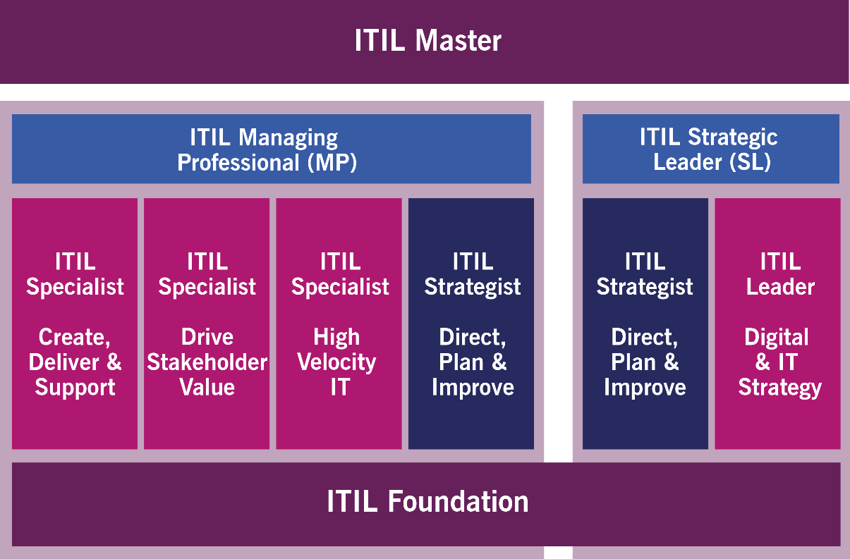 ITIL-Managing Professional-Strategic Leader-sciezka-ITIL 4-ITL4