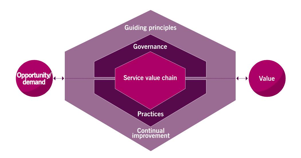 ITIL4-Service-Valuse-System-SVS-ITSM-czym-jest-ITIL