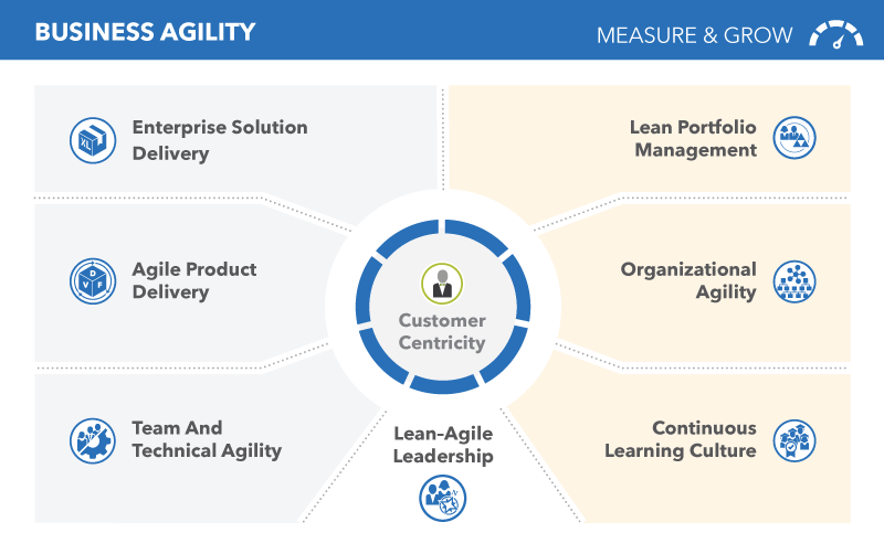 SAFe-customer-centricity-business-agility-Lean-Agile-6