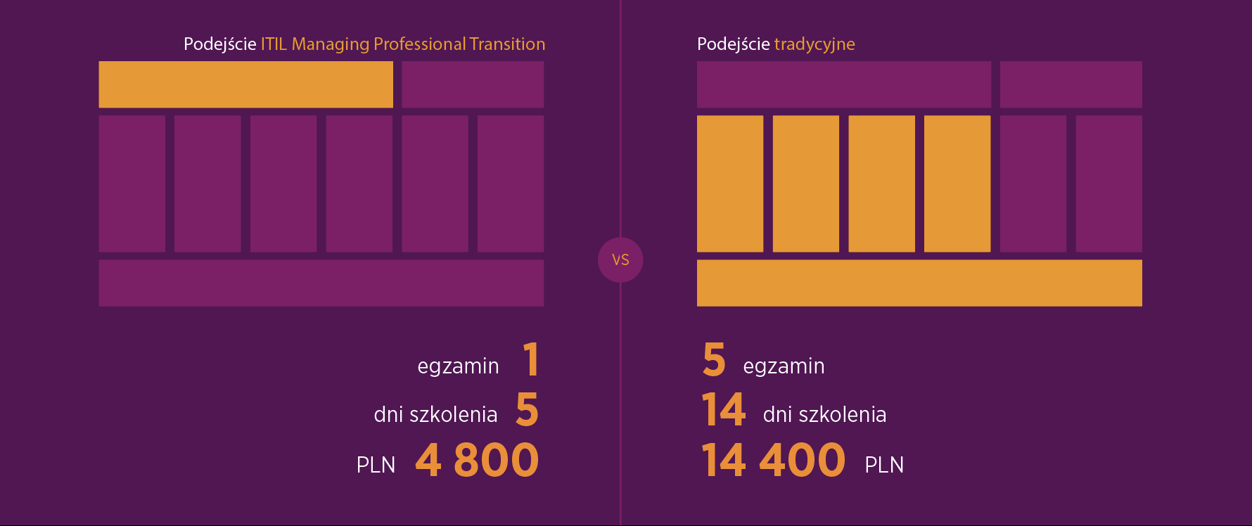 itil-managing-professional-transition