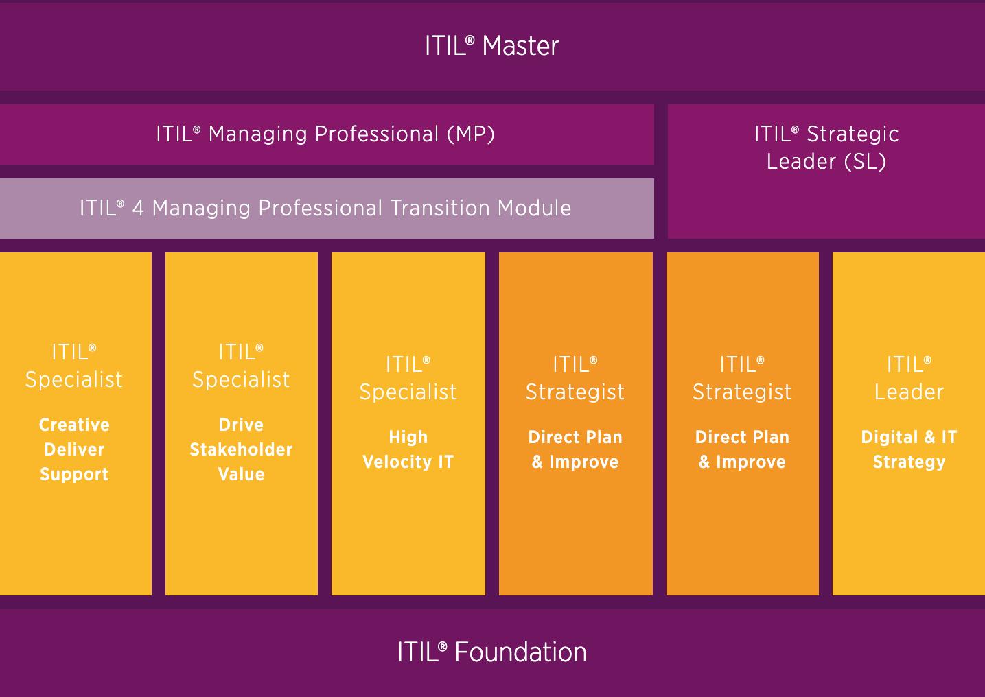 schemat-certyfikacji-itil4